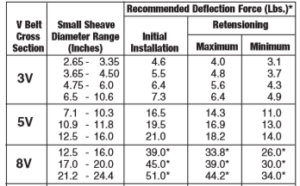 Danh mục Dây curoa 8VX. Quy chuẩn kỹ thuật, mô tả đặc điểm dòng dây curoa 3V 5V 8V