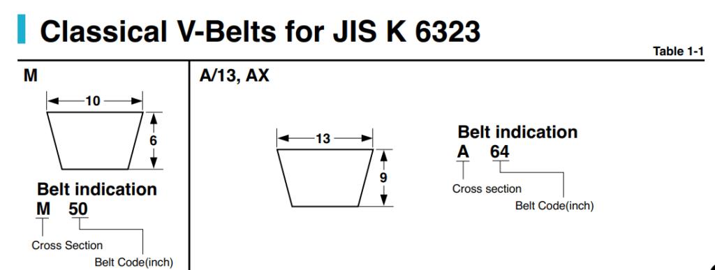 Dây curoa răng RECMF RPF AX BX CX Mitsuba Mitsuboshi. Quy cách và thông số kỹ thuật. Quy cách dây curoa răng bản A, bản B, bản C. Giá sỉ. Giá rẻ. Chính hãng